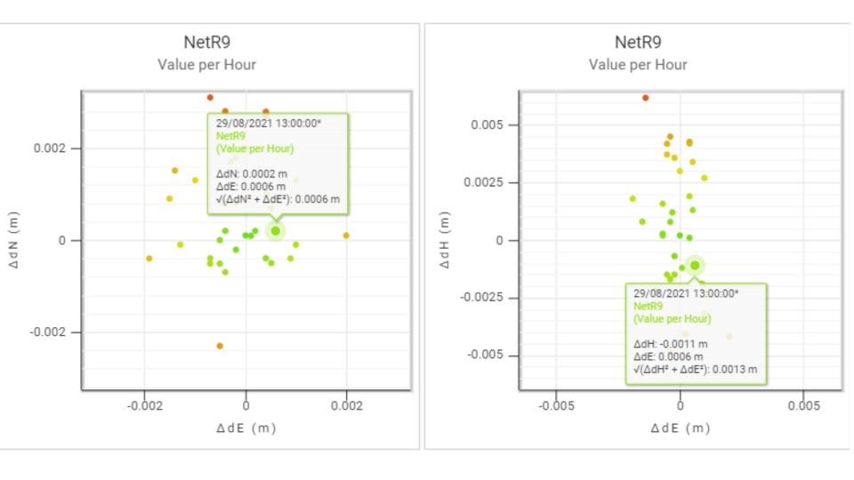 Trimble Net R9 stebėjimo duomenų atvaizdavimas Trimble 4D programoje