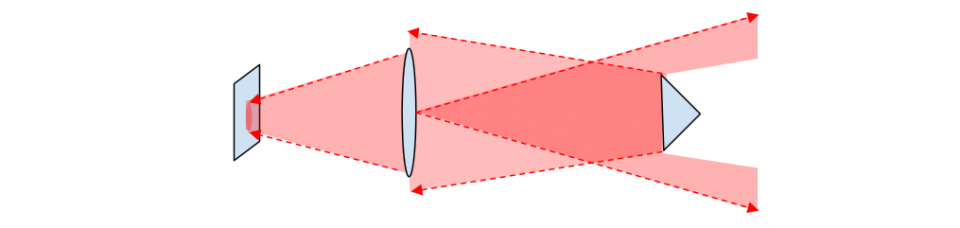 Iliustracija 10a. Kai naudojama didelė prizmė (virš 25 mm) nuo taikinio sugrįžtanti šviesa užpildo visą prietaiso lęšį ir lęšis apriboja šviesos kiekį, kuris yra fokusuojamas į detektorių. Kai prizmė yra 25 mm ar didesnė, vaizdo dydis yra ribojamas lęšio dydžio ir didesnė prizmė negali padidinti vaizdo dydžio.
