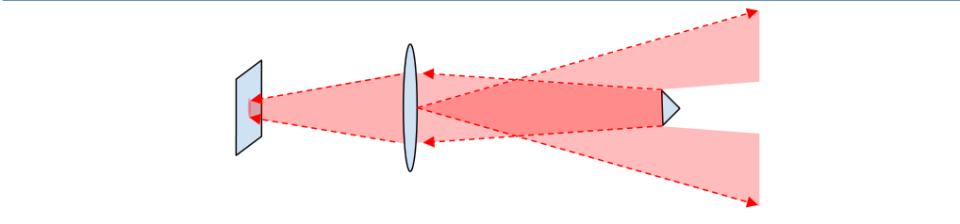 Iliustracija 10b. Iš mažos prizmės sugrįžtanti šviesa neužpildo viso prietaiso priekinio lęšio ir detektoriui pateikia mažesnį vaizdą.