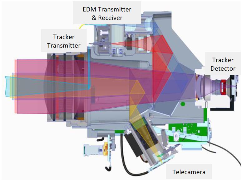 Iliustracija 3. SX12 teleskopo skerspjūvis