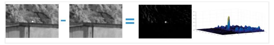 Iliustracija 4 rodo, kaip pasinaudojant skirtumu tarp dviejų vaizdų aptinkamas taikinys. Vienas su įjungtu siųstuvu, kitas su išjungtu.