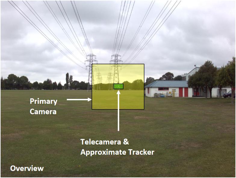 Iliustracija 5 rodo SX12 kamerų ir sekimo sistemos apžvalgos lauką.