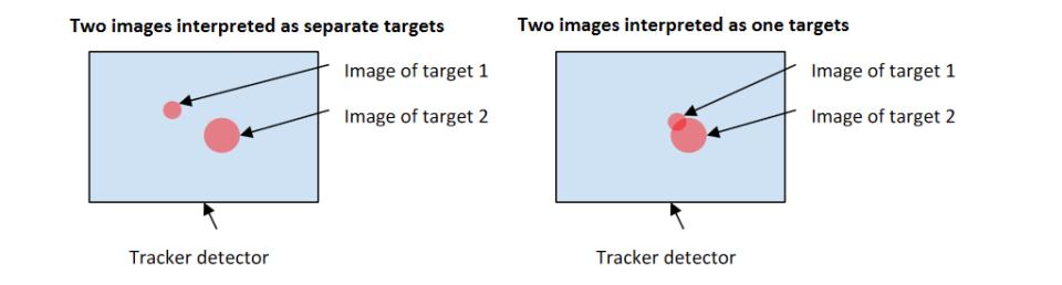 Iliustracija 6 rodo, kaip dvi prizmės bus laikomos skirtingais taikiniais, jei jų vaizdas sekimo detektoriuje nepersidengs.
