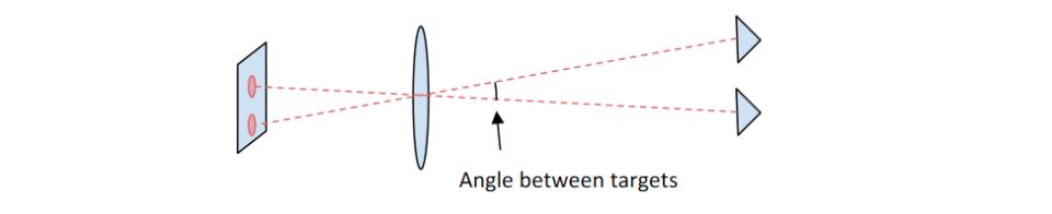 Iliustracija 7a rodo, kaip kampas tarp dviejų taikinių sukuria atstumą tarp dviejų vaizdų sekimo detektoriuje.