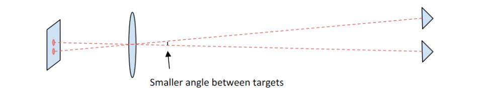 Iliustracija 7b rodo tuos pačius du taikinius, kaip ir iliustracija 7a, tačiau šįkart atstumas didesnis. Skirtumas tarp dviejų taikinių milimetrais vis dar yra toks pats, tačiau didesnis atstumas suteikia mažesnį atskyrimo kampą, todėl šie du vaizdai sekimo detektoriuje atrodo esantys arčiau.