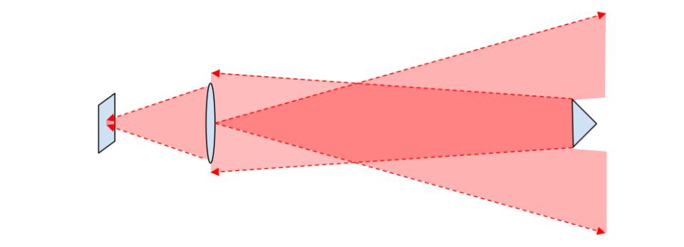 Iliustracija 9a. Toliau esantis taikinys sekimo detektoriuje sukurs mažesnį vaizdą.
