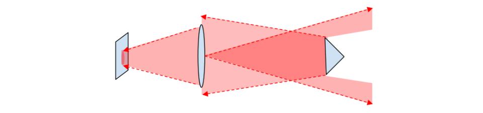 Iliustracija 9b. Būdamas arčiau, tas pats taikinys suteikia sekimo detektoriui didesnį vaizdą.